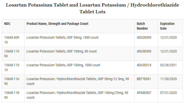 Do Not Crush Medication List 2020.Blood Pressure Medicine Recall Expanded